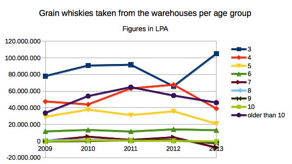 Grain whiskies taken from the warehouses per age group