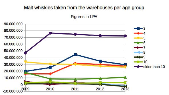 Malt whiskies taken from the warehouses per age group