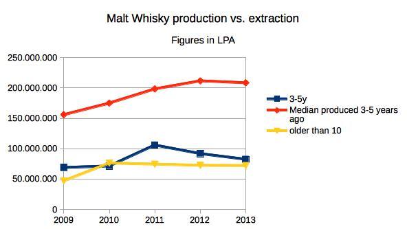 Malt whisky production vs. useage