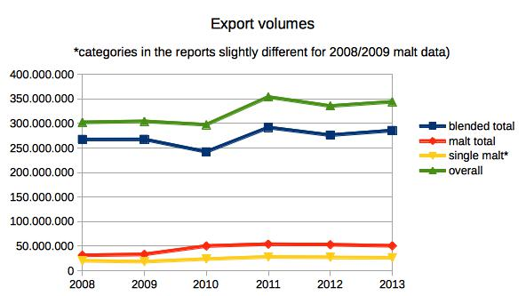 Export volumes of Scotch whisky